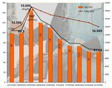 Giá xăng thực tế và giá nhập khẩu